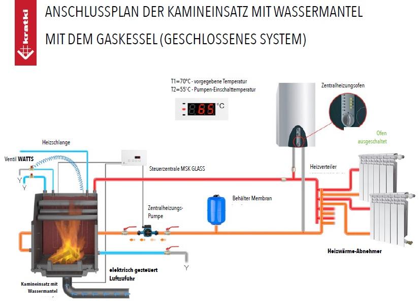 Anschluss Wasserführender Kaminofen pw 16 w 16kw wasserführend mit swt